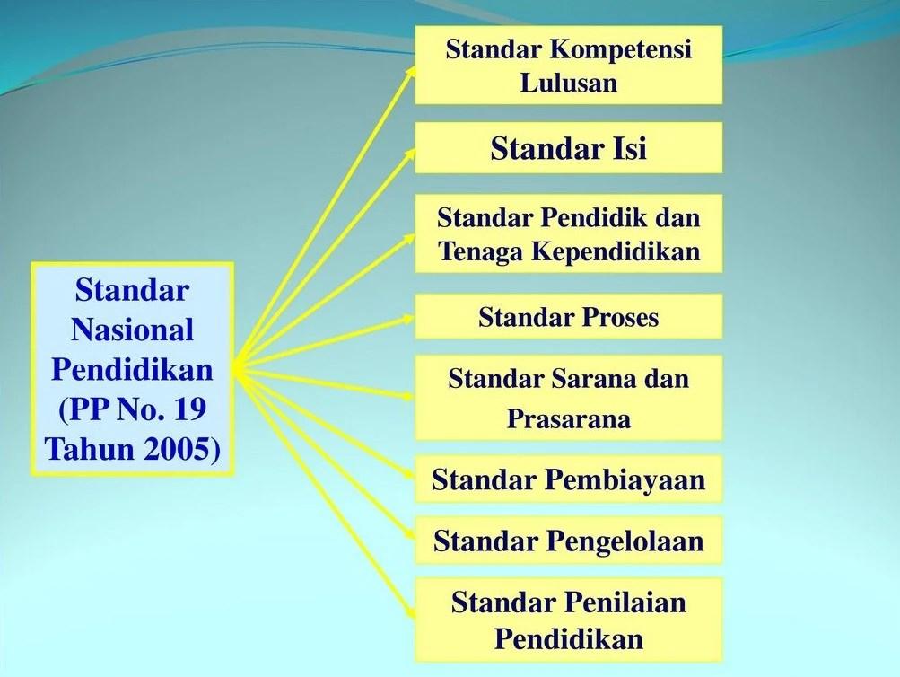 8 standar pendidikan nasional 8 Stаndаr Nаѕіоnаl Pеndіdіkаn Indonesia, ini Pеnјеlаѕаn Lengkapnya