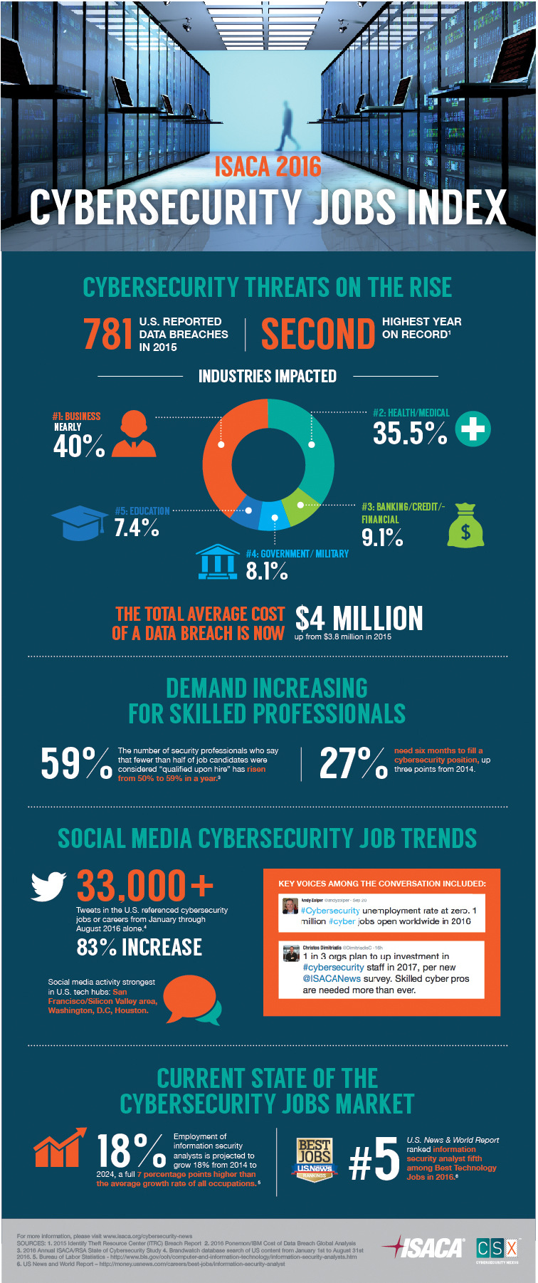 Cybersecurity Jobs Index Highlights Growing Skills Gap  ENGINEERINGcom
