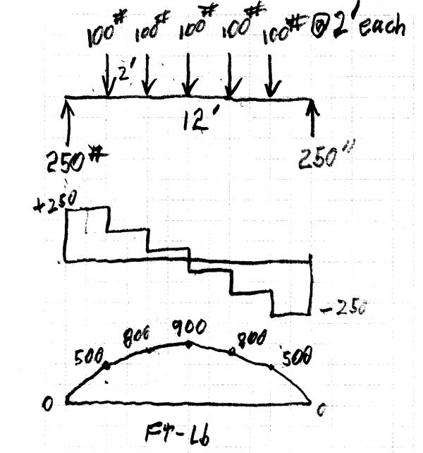beam diagrams and formulas 2