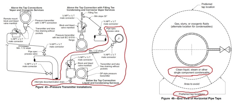 Question for Pressure Transmitter Installation Location in
