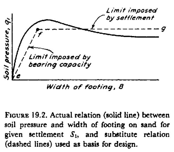 Mat slab vs. typical shallow foundation allowable bearing