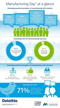 3 Great Infographics Celebrating Manufacturing Day 2016 ...