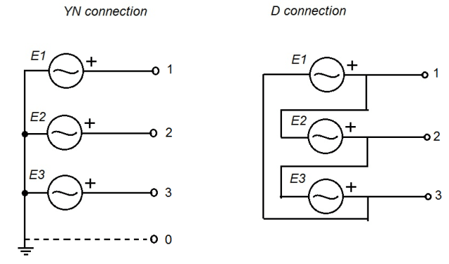 generator wiring diagram 3 phase 1966 ford mustang alternator three electric power explained engineering com system connections winding connection yn left and d right image courtesy of
