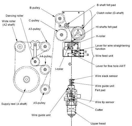 Composants de base de la machine pour un câble EDM. (Satisfaction de l'image avec Makino.)
