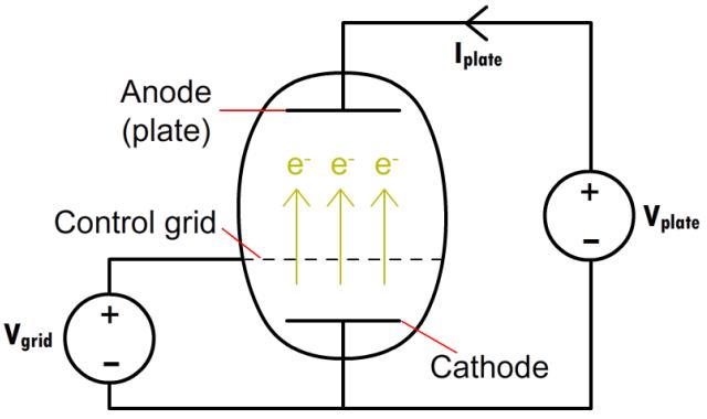 Vacuum Tubes: The World Before Transistors > ENGINEERING.com