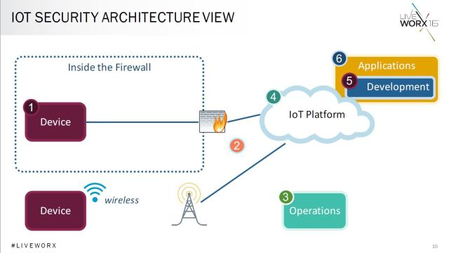Iot Security How To Protect Connected Devices And The Iot