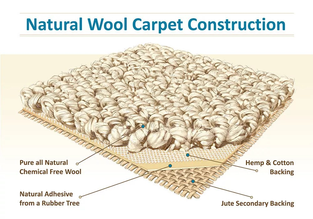 High end wool carpet brands for High end carpet manufacturers