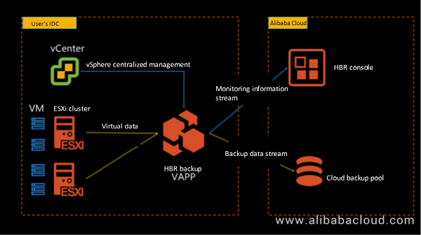 Alibaba Cloud Hybrid Backup Recovery