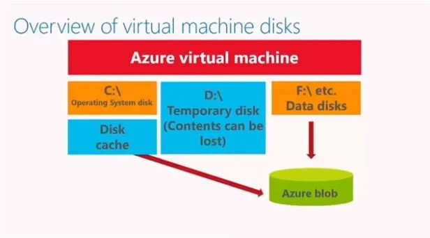 Overview of Virtual Machine Disks