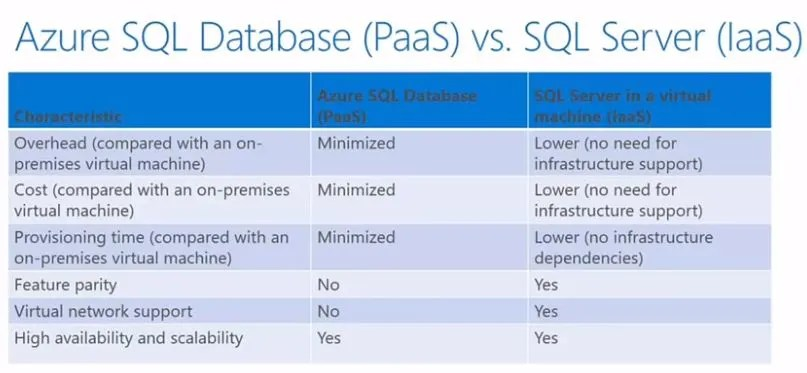 Azure SQL Database vs. SQL Server