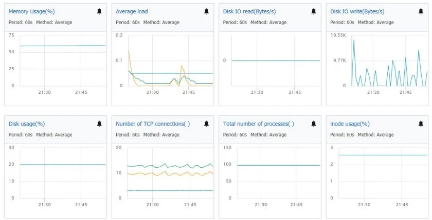 Ali Cloud Host monitoring performance metrics