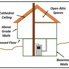 House Insulation Diagram Pig External Anatomy Guide Part 1 Types And Applications Parts
