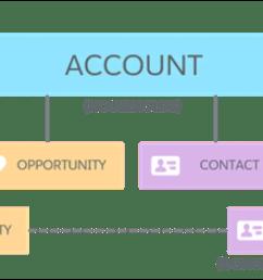 household account model [ 1730 x 706 Pixel ]