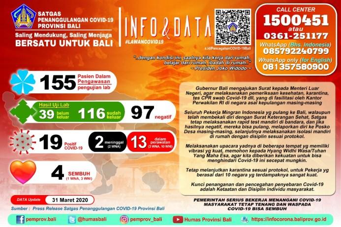Update kasus Covid-19 di Provinsi Bali