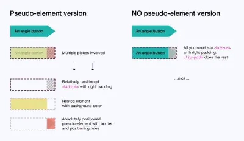 Comparison of building-block pieces for angle buttons with pseudo-elements vs. without pseudo-elements
