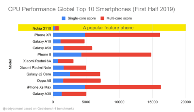 Geekbench CPU performance benchmarks for the highest selling smartphones globally in 2019. JavaScript stresses single-core performance and is CPU bound