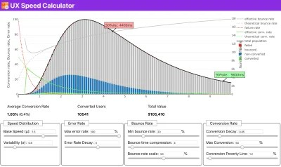 Just when you need to make a case for performance to drive your point across: UX Speed Calculator visualizes an impact of performanc on bounce rates, conversion and total revenue,based on real data