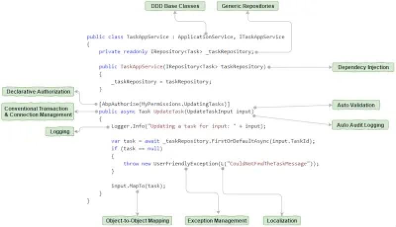 ASP.NET Boilerplate automatise les tâches courantes de développement de logiciels par convention.