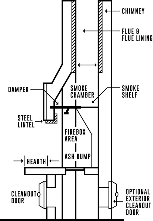 small resolution of these are the components of a fireplace and chimney