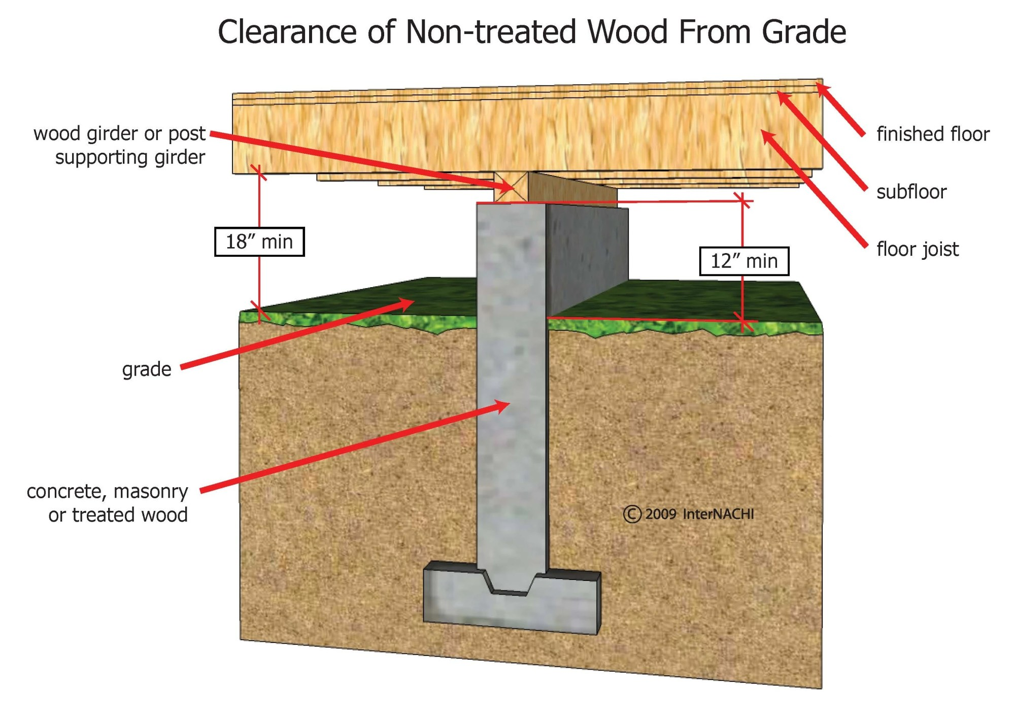 hight resolution of clearance of non treated wood from grade