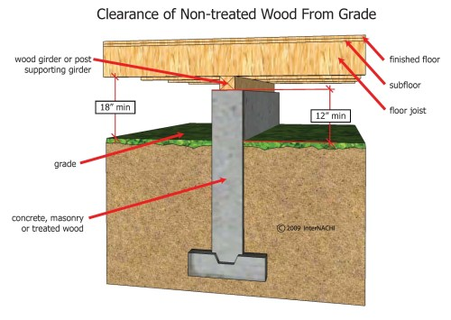 small resolution of clearance of non treated wood from grade