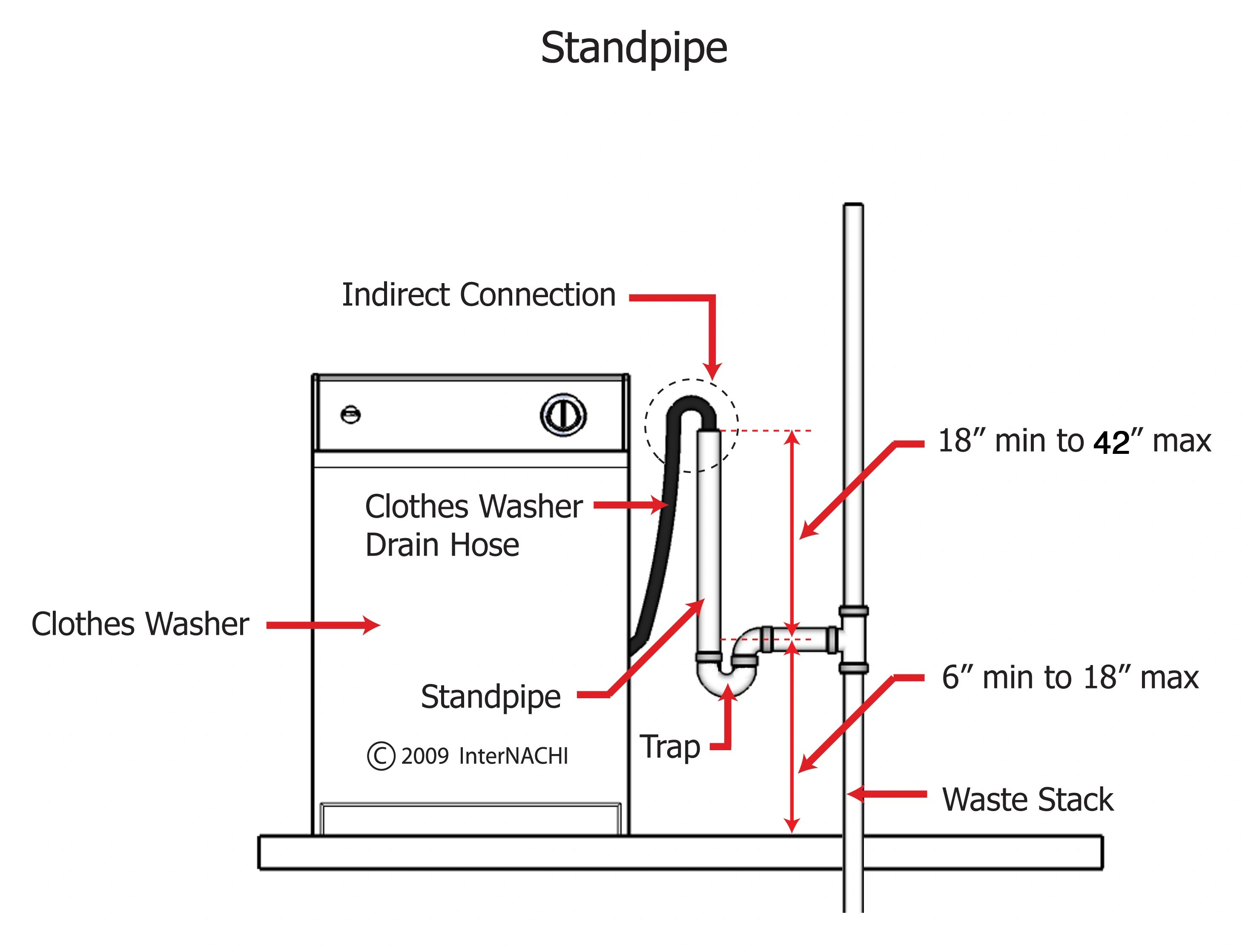 Standpipe For A Clothes Washer