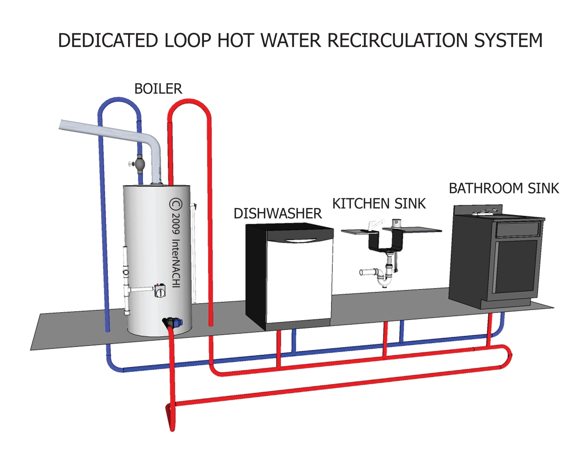 hight resolution of dedicated loop hot water recirculation system