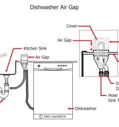 dishwasher air gap  [ 3127 x 2244 Pixel ]