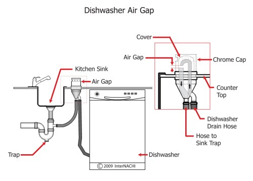 small resolution of dishwasher air gap