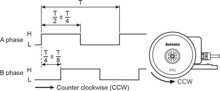 Autonics ENC-1-2-V-24 Incremental Rotary Encoder, Wheel