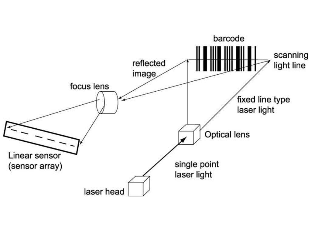 Adesso NuScan 3200U Optical Laser Barcode Scanner