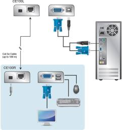 the ce100 usb mini kvm extender allows access to a remote computer from a locati [ 1024 x 768 Pixel ]