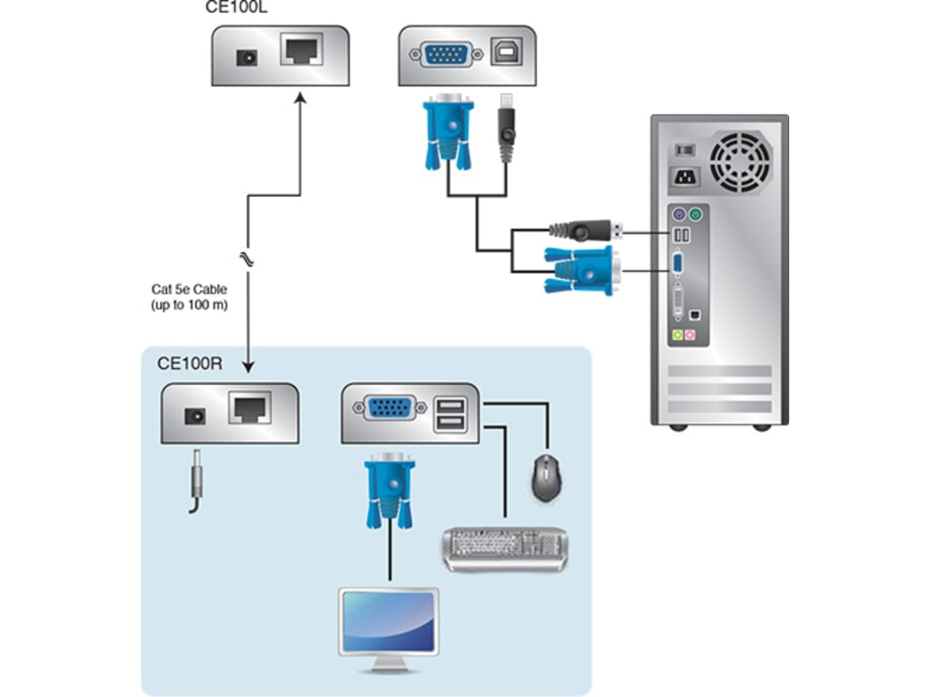 hight resolution of the ce100 usb mini kvm extender allows access to a remote computer from a locati