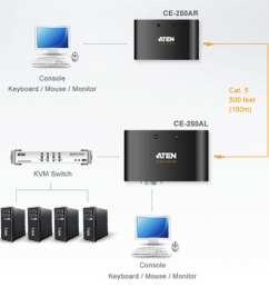 ce250a kvm extender wired external cat 5e  [ 1024 x 768 Pixel ]