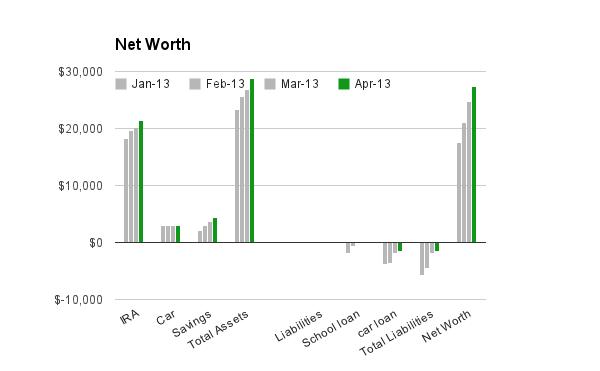Frugal Portland's April Net Worth