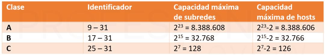 Cómo calcular la máscara de subred 15