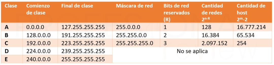 Cómo calcular la máscara de subred 8