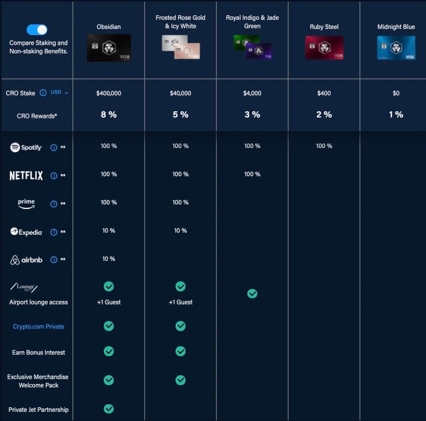 五個等級的 Crypto.com Visa 卡片的回饋權益
