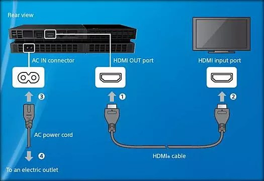 Ac Adapter Power Cord Wiring Ps4 Initial Set Up