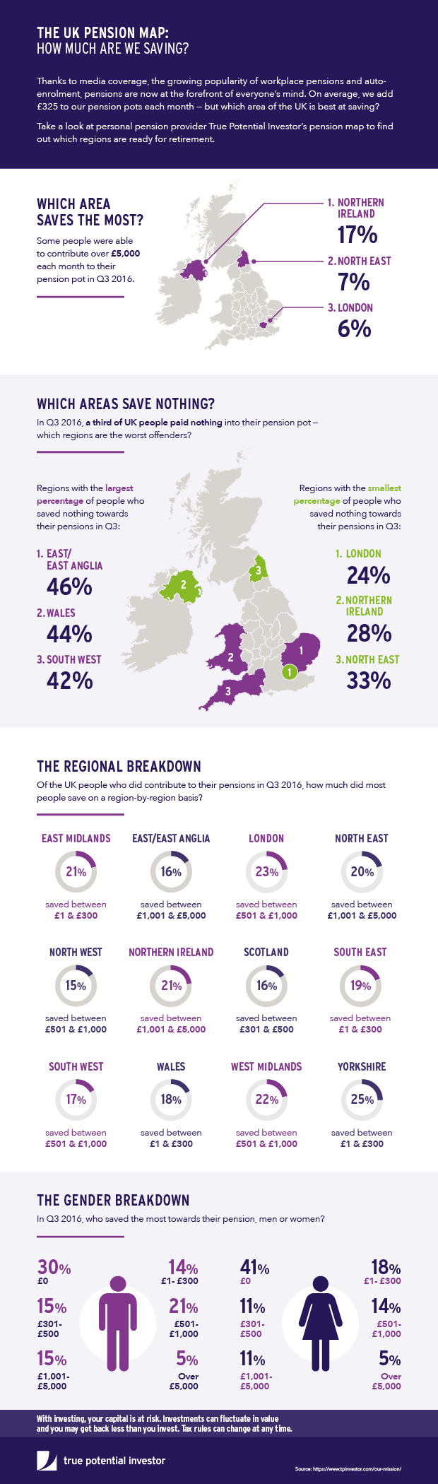 Infographic from Fintech company: UK pensions map - Culture