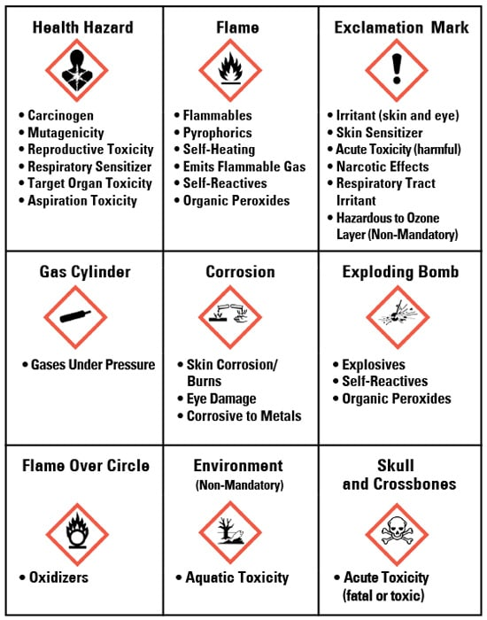 Osha Secondary Container Label Template : secondary, container, label, template, Secondary, Container, Label, Labels, Database