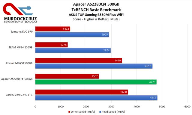 Apacer AS2280Q4
