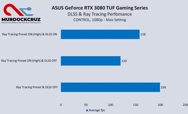ASUS GeForce RTX 3080 TUF Gaming