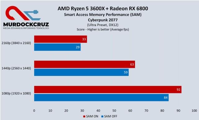AMD Smart Acces Memory