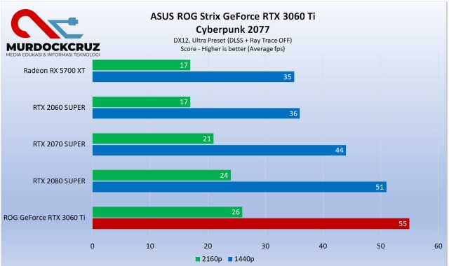 ROG Strix GeForce RTX 3060 Ti