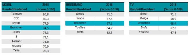 De danske mobilkunder er fortsat de mest tilfredse i Skandinavien 3