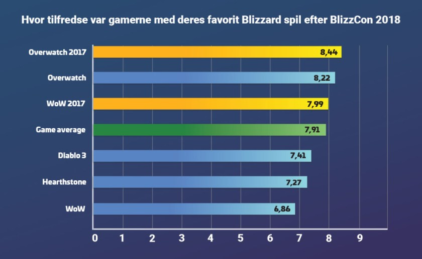 Ny undersøgelse: Gamerne er ikke tilfredse efter BlizzCon men der er håb 2
