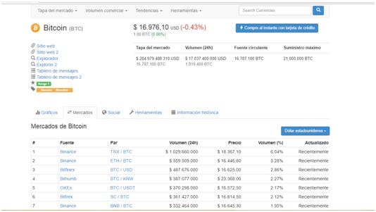 Mercados dónde se puede comprar <a target='_blank' href='https://nacioncripto.com/que-es-bitcoin/' data-recalc-dims=