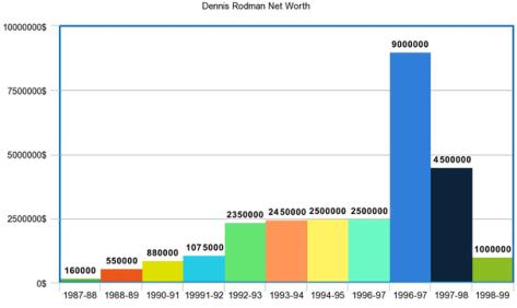 Dennis Roadman Net worth