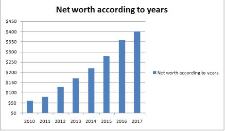Dr. Phil net worth